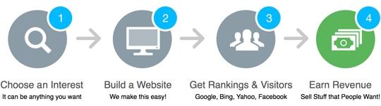 4 Steps for making money online